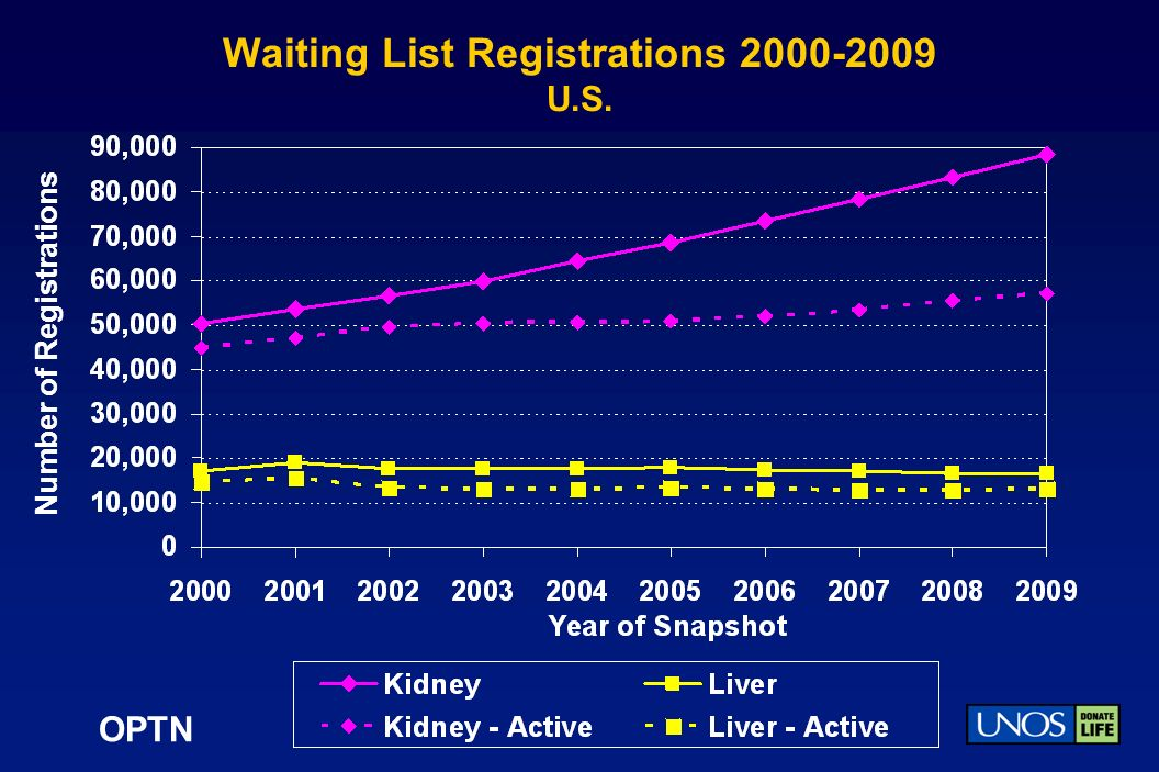 OPTN Waiting List Registrations 2000-2009 U.S. Number of Registrations