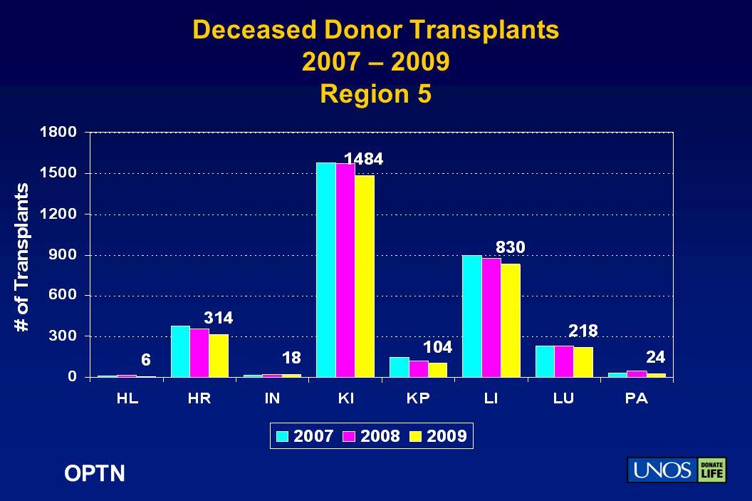 OPTN Deceased Donor Transplants 2007 – 2009 Region 5