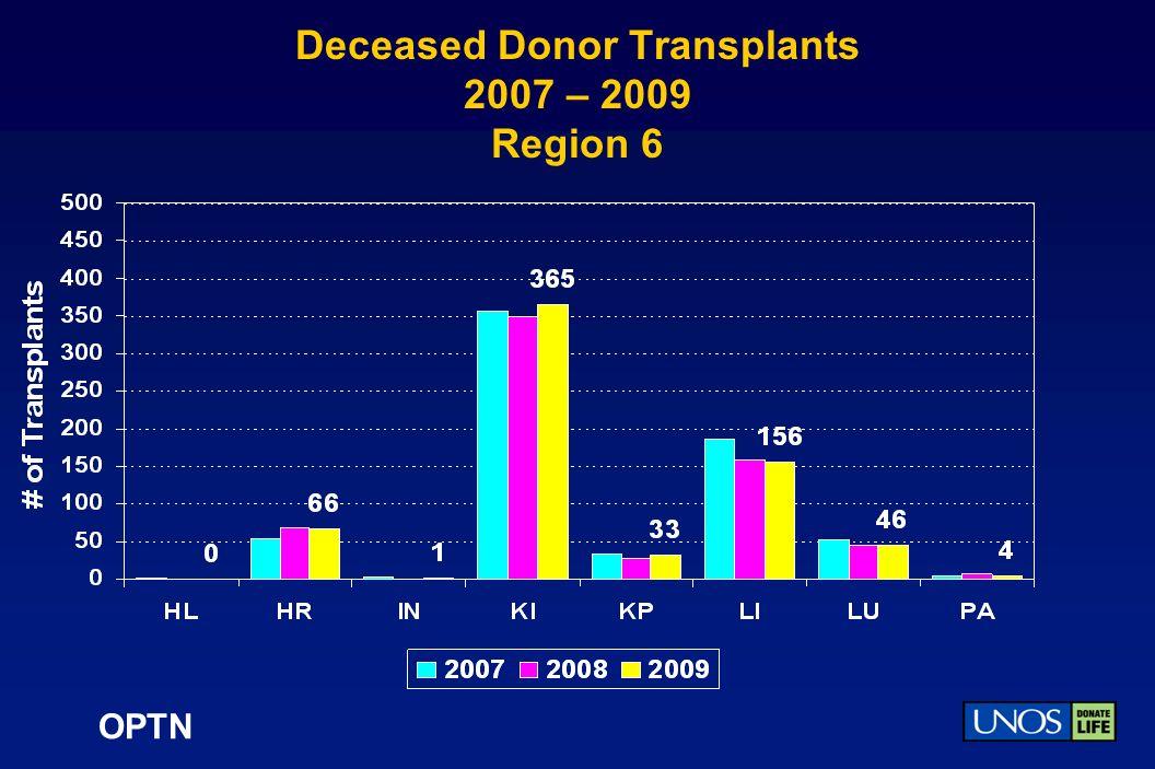 OPTN Deceased Donor Transplants 2007 – 2009 Region 6