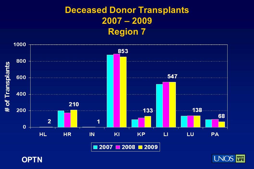 OPTN Deceased Donor Transplants 2007 – 2009 Region 7