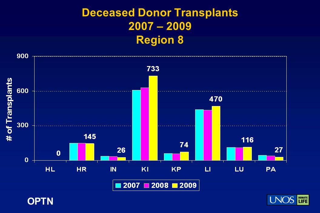 OPTN Deceased Donor Transplants 2007 – 2009 Region 8