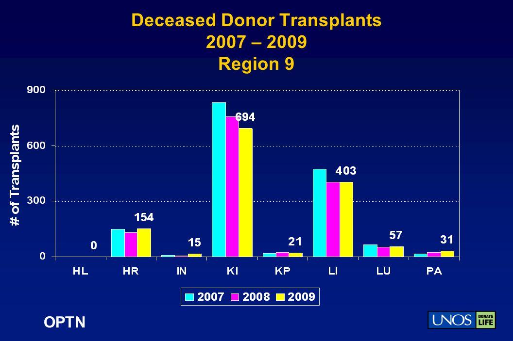 OPTN Deceased Donor Transplants 2007 – 2009 Region 9