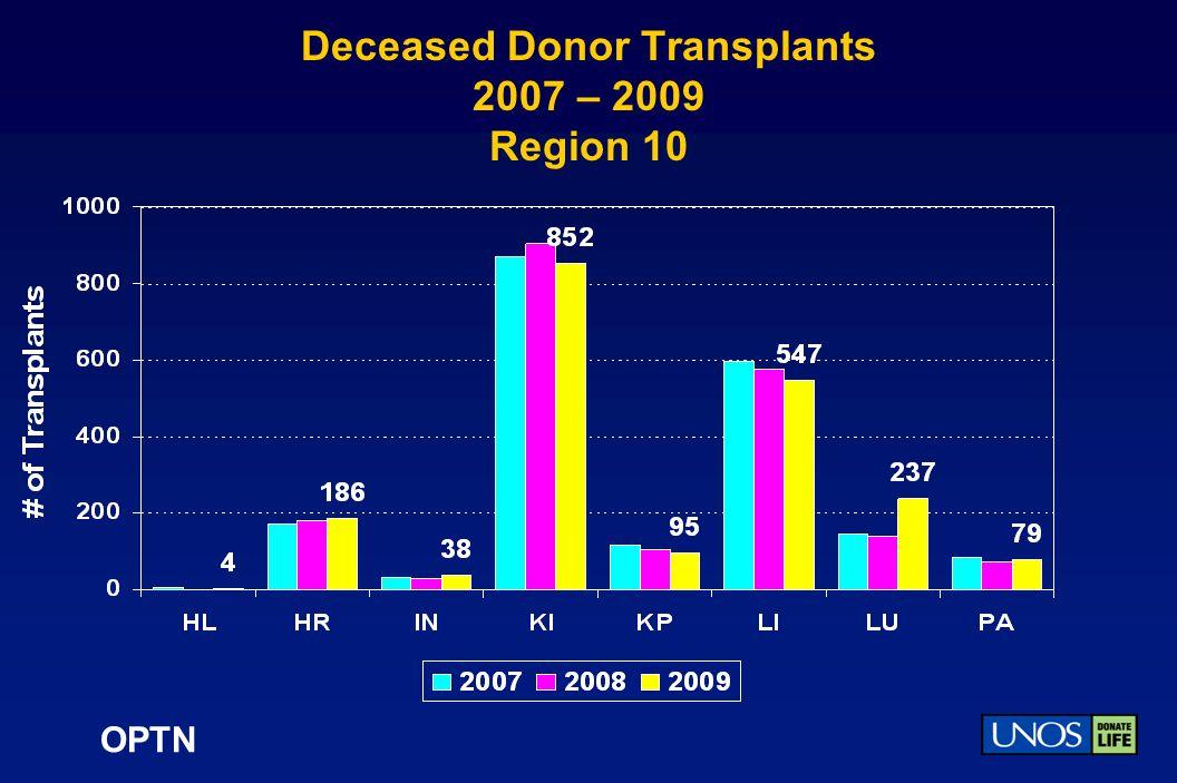 OPTN Deceased Donor Transplants 2007 – 2009 Region 10