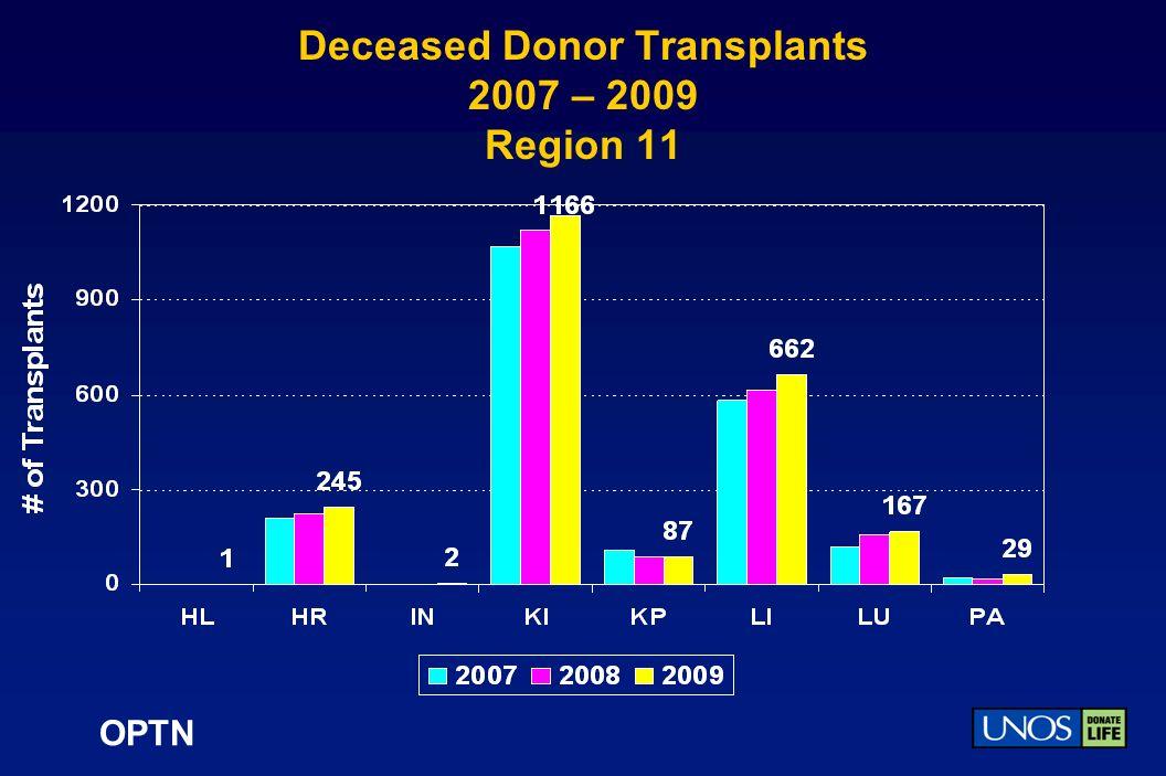 OPTN Deceased Donor Transplants 2007 – 2009 Region 11