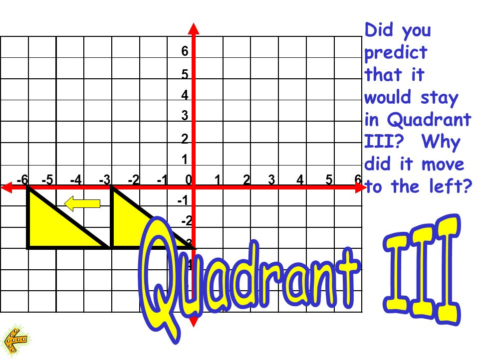6 5 4 3 2 1 -6-5-4-3-20123456 -2 -3 -4 -5 -6 If you multiply the x coordinates by 2, write in your journal and tell in what quadrant the new triangle would be?