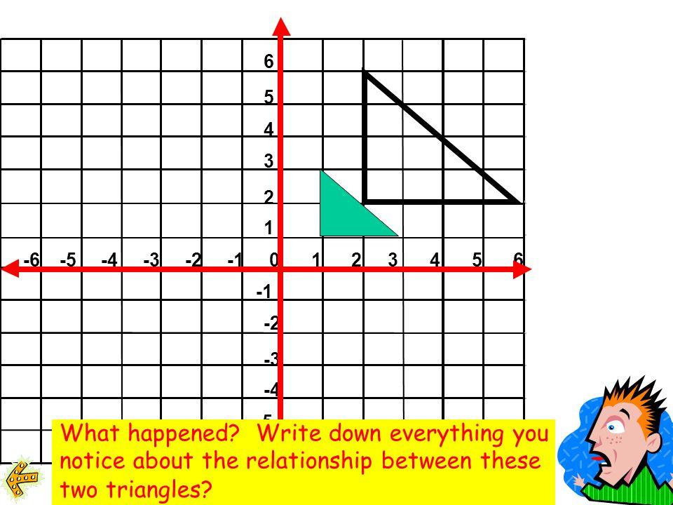 6 5 4 3 2 1 -6-5-4-3-20123456 -2 -3 -4 -5 -6 (2,2) (2,6) (6,2)