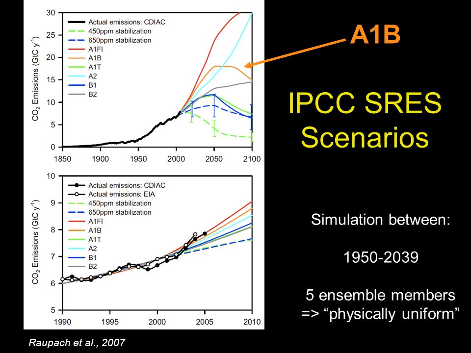 IPCC SRES Scenarios Raupach et al., 2007 A1B Simulation between: ensemble members => physically uniform
