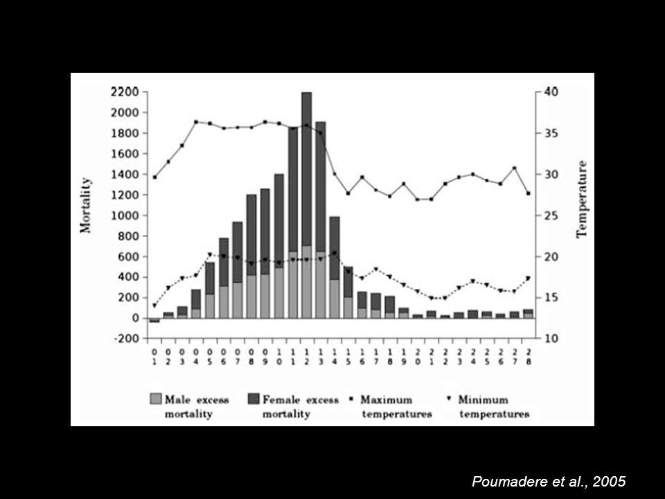 Poumadere et al., 2005