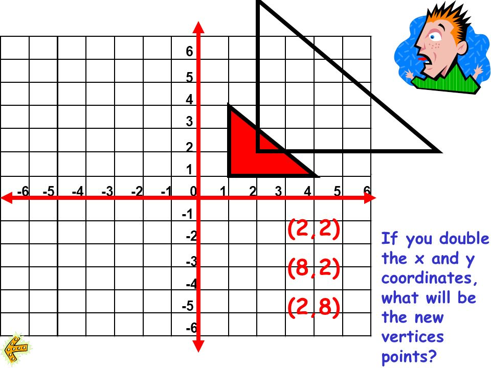 6 5 4 3 2 1 -6-5-4-3-20123456 -2 -3 -4 -5 -6 If you double the x and y coordinates, what will be the new vertices points?