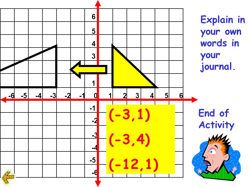 If you multiply the x coordinates by a -3, what will be the new vertices?