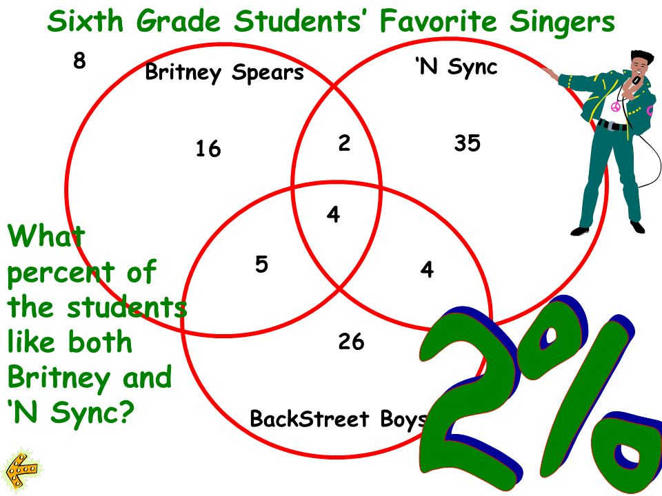 Sixth Grade Students Favorite Singers 16 2 5 4 26 35 4 8 How many sixth graders were surveyed.
