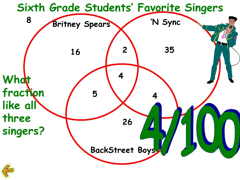 Britney Spears N Sync BackStreet Boys 16 2 5 4 26 35 4 8 Sixth Grade Students Favorite Singers What percent of the students like both Britney and N Sync