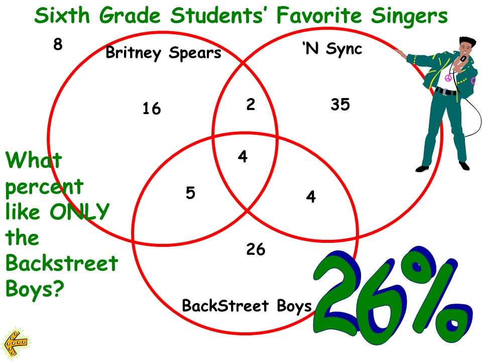 Britney Spears N Sync BackStreet Boys 16 2 5 4 26 35 4 8 Sixth Grade Students Favorite Singers What fraction like all three singers