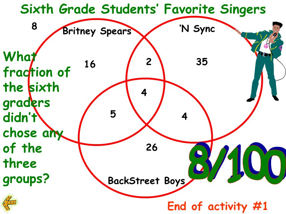 Sixth Grade Students Favorite Singers Overall which group was the most popular.