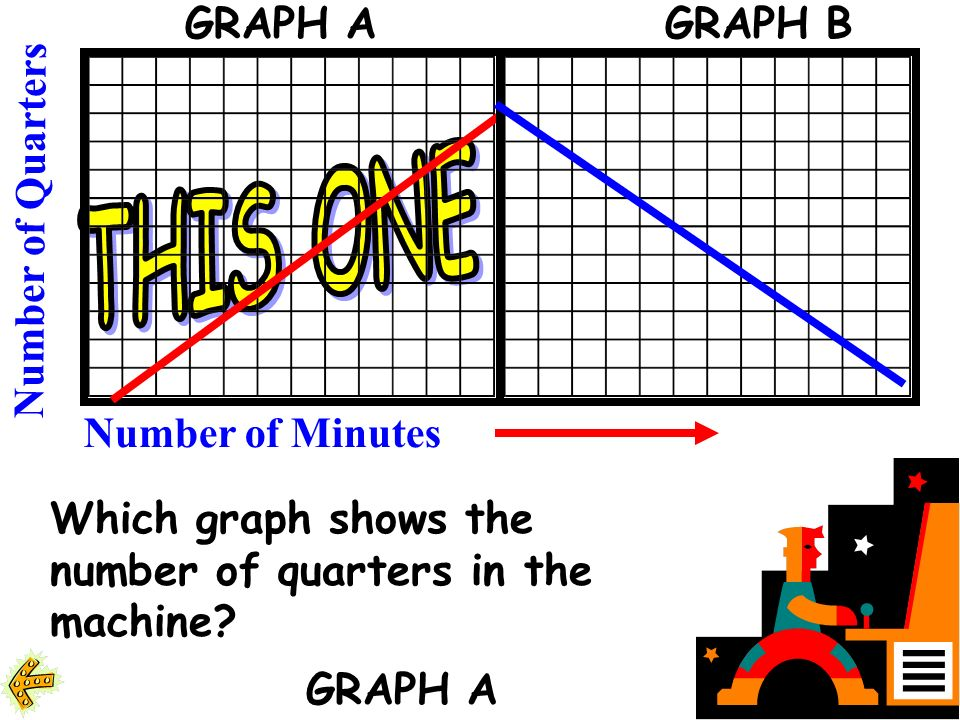 Which graph shows the number of quarters in the machine.
