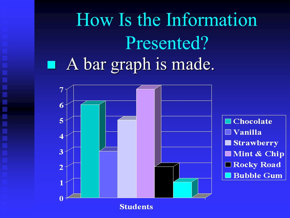 How Is the Information Presented A bar graph is made. A bar graph is made.