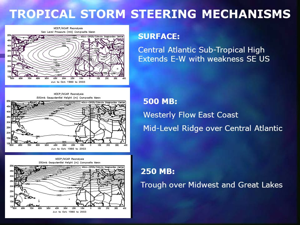 TROPICAL STORM STEERING MECHANISMS SURFACE: Central Atlantic Sub-Tropical High Extends E-W with weakness SE US 500 MB: Westerly Flow East Coast Mid-Level Ridge over Central Atlantic 250 MB: Trough over Midwest and Great Lakes