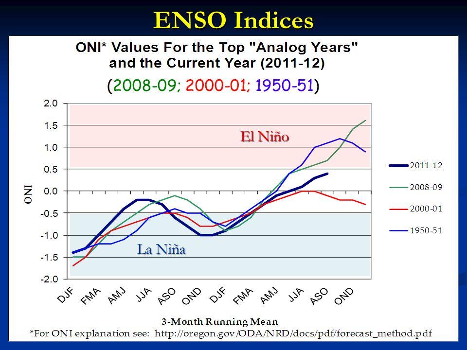 ENSO Indices El Niño La Niña (2008-09; 2000-01; 1950-51)