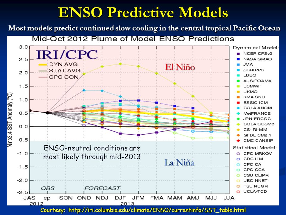 ENSO Predictive Models Most models predict continued slow cooling in the central tropical Pacific Ocean Courtesy: http://iri.columbia.edu/climate/ENSO/currentinfo/SST_table.htmlCourtesy: http://iri.columbia.edu/climate/ENSO/currentinfo/SST_table.html La Niña El Niño ENSO-neutral conditions are most likely through mid-2013