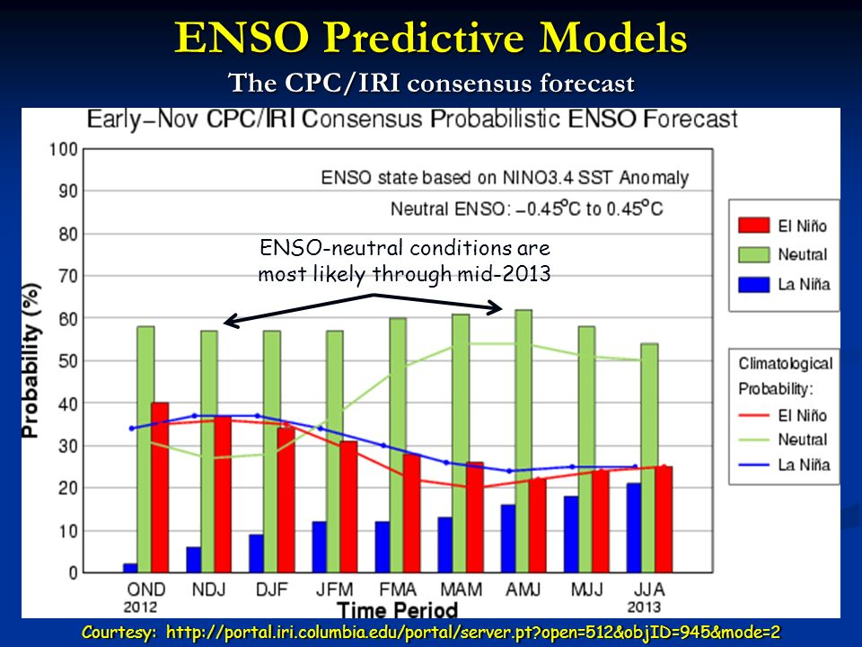 ENSO Predictive Models The CPC/IRI consensus forecast Courtesy: http://portal.iri.columbia.edu/portal/server.pt open=512&objID=945&mode=2Courtesy: http://portal.iri.columbia.edu/portal/server.pt open=512&objID=945&mode=2 ENSO-neutral conditions are most likely through mid-2013