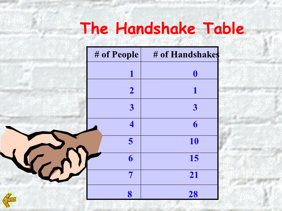 The Handshake Table # of People # of Handshakes 1 0 2 1 3 3 Make this chart in your journal and look for any patterns you see after showing 8 handshakes.