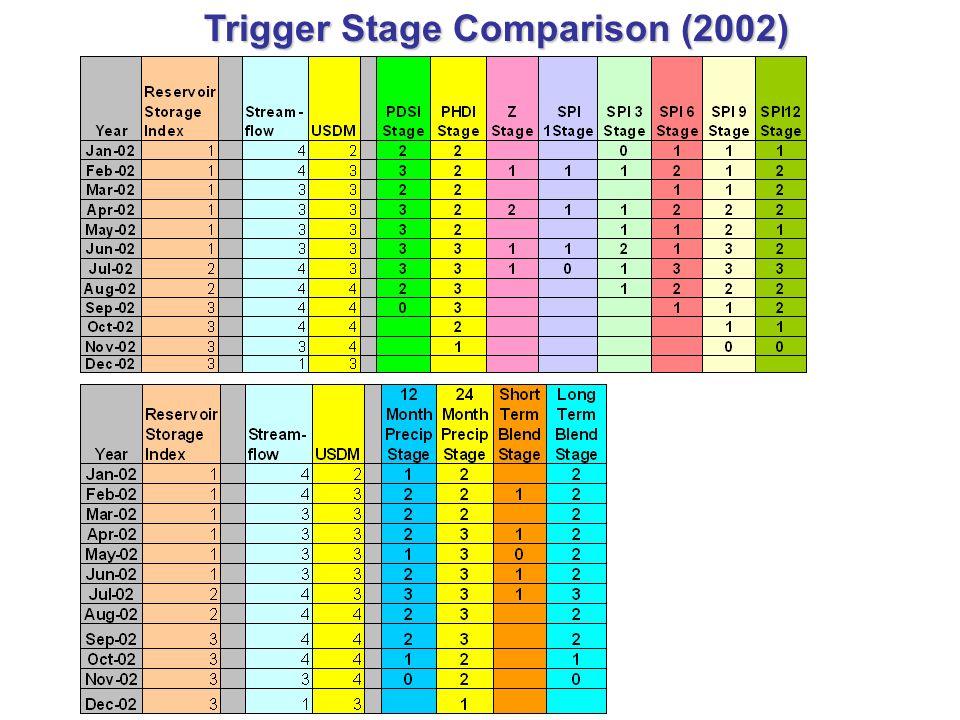 Trigger Stage Comparison (2002)