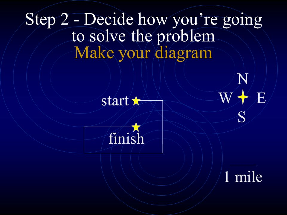 Step 2 - Decide how youre going to solve the problem Make your diagram N E S W start 1 mile finish