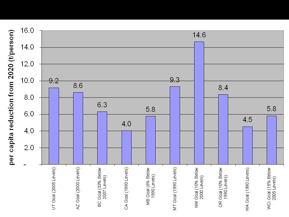 Chart #1: Utah Green House Gas Reduction Goal