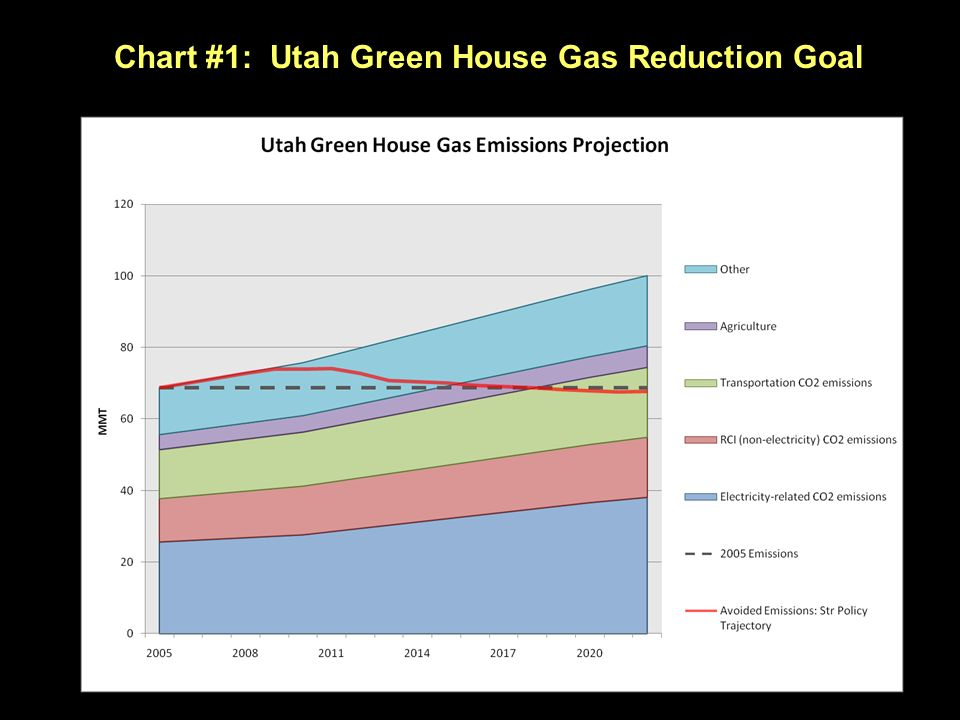 Chart #1: Utah Green House Gas Reduction Goal