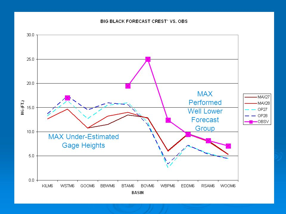 MAX Under-Estimated Gage Heights MAX Performed Well Lower Forecast Group