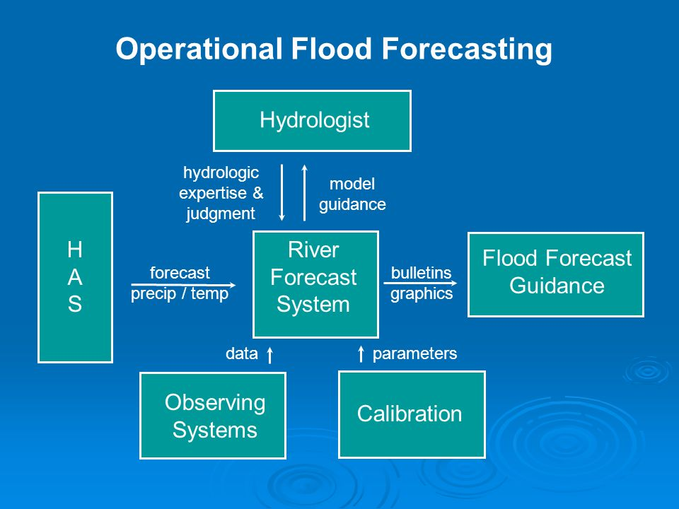 forecast precip / temp Operational Flood Forecasting HASHAS River Forecast System parameters Observing Systems data Calibration model guidance Hydrologist hydrologic expertise & judgment bulletins graphics Flood Forecast Guidance