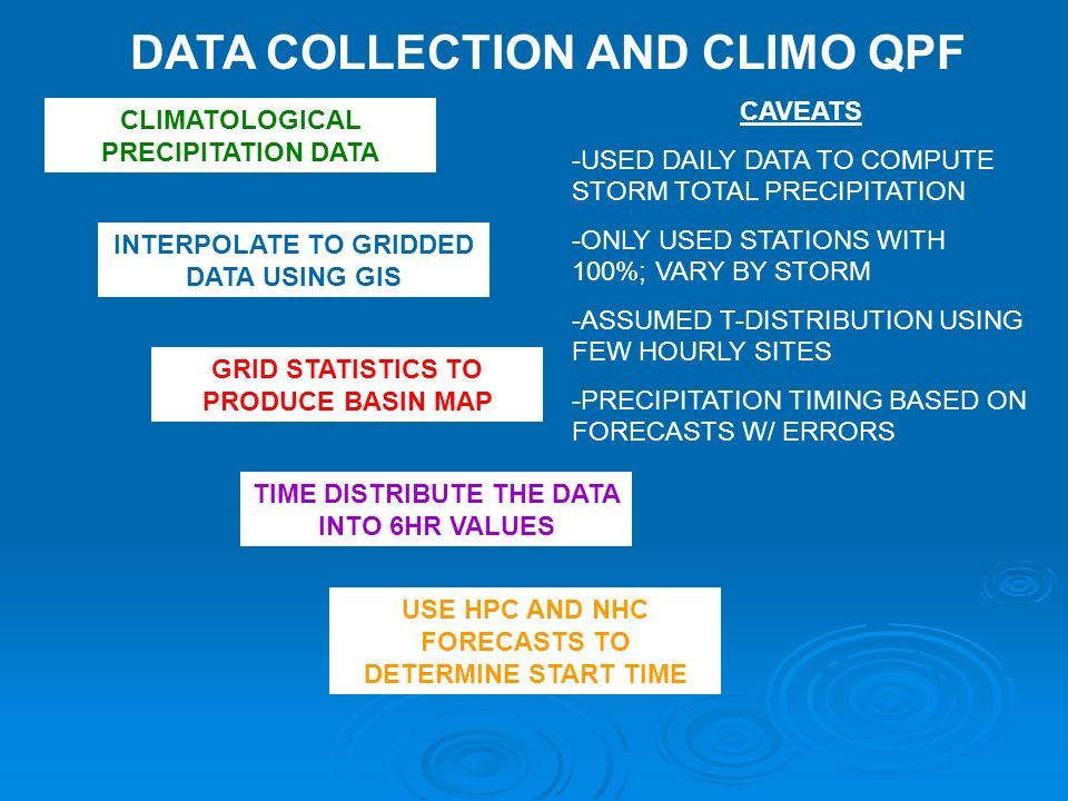CLIMATOLOGICAL PRECIPITATION DATA INTERPOLATE TO GRIDDED DATA USING GIS GRID STATISTICS TO PRODUCE BASIN MAP USE HPC AND NHC FORECASTS TO DETERMINE START TIME TIME DISTRIBUTE THE DATA INTO 6HR VALUES CAVEATS -USED DAILY DATA TO COMPUTE STORM TOTAL PRECIPITATION -ONLY USED STATIONS WITH 100%; VARY BY STORM -ASSUMED T-DISTRIBUTION USING FEW HOURLY SITES -PRECIPITATION TIMING BASED ON FORECASTS W/ ERRORS DATA COLLECTION AND CLIMO QPF