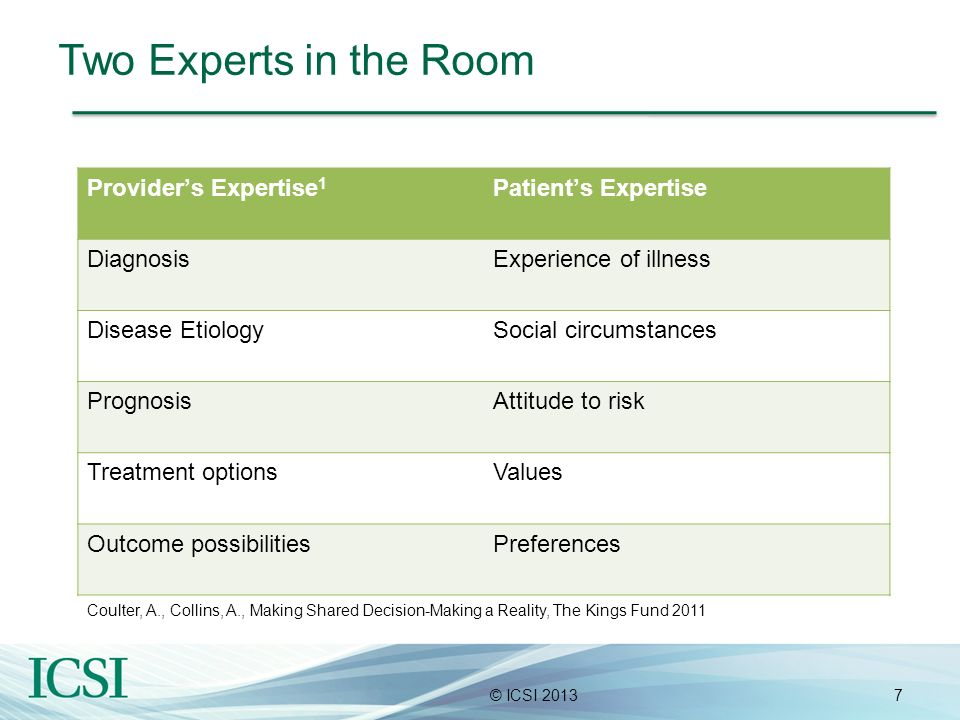 7© ICSI 2013 Two Experts in the Room Providers Expertise 1 Patients Expertise DiagnosisExperience of illness Disease EtiologySocial circumstances Prog