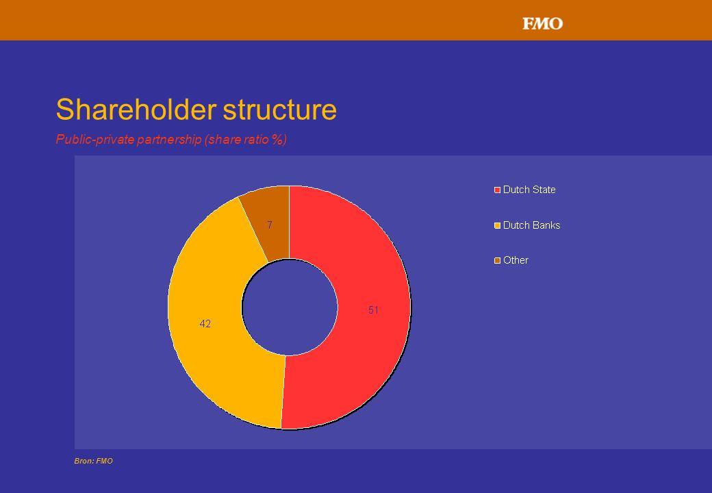 Shareholder structure Public-private partnership (share ratio %) Bron: FMO