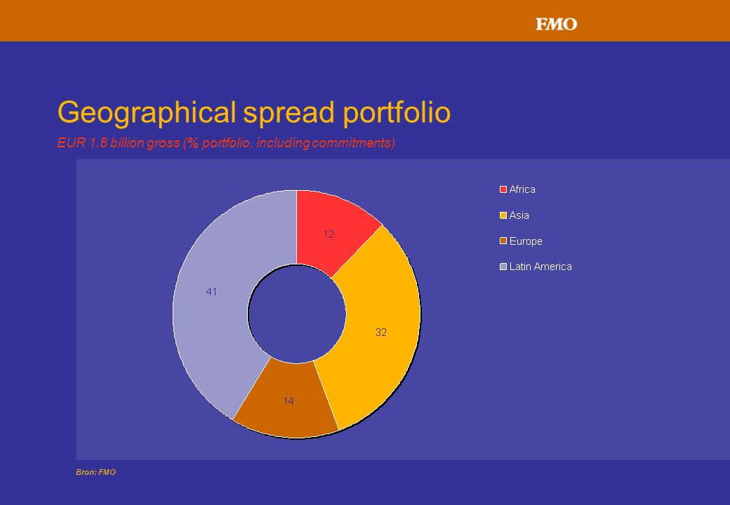 Geographical spread portfolio EUR 1.8 billion gross (% portfolio, including commitments) Bron: FMO