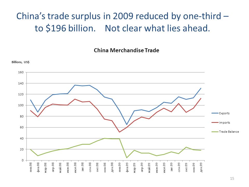 Chinas trade surplus in 2009 reduced by one-third – to $196 billion. Not clear what lies ahead. 15