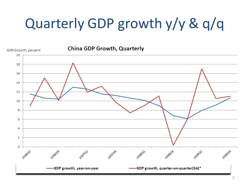 Quarterly GDP growth y/y & q/q 4