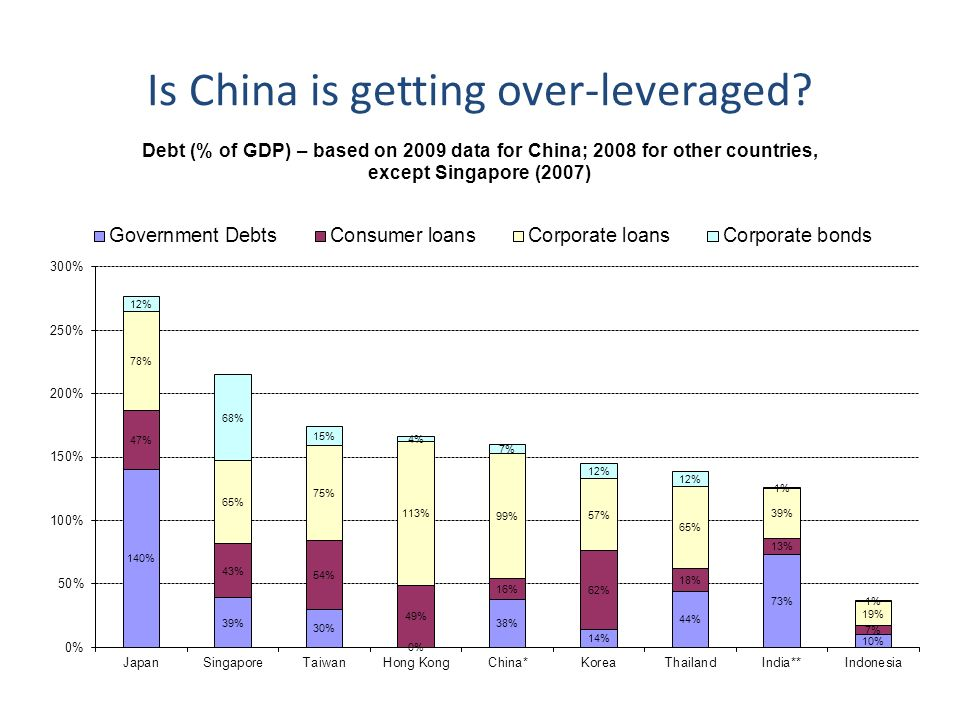 Is China is getting over-leveraged? 9