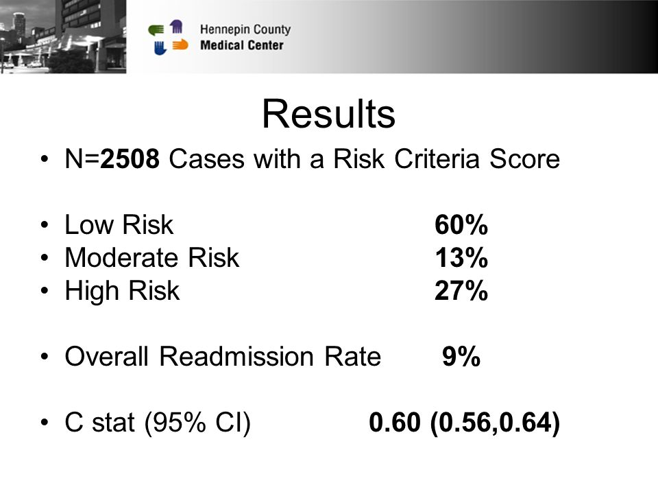 Results N=2508 Cases with a Risk Criteria Score Low Risk 60% Moderate Risk 13% High Risk 27% Overall Readmission Rate 9% C stat (95% CI)0.60 (0.56,0.64)