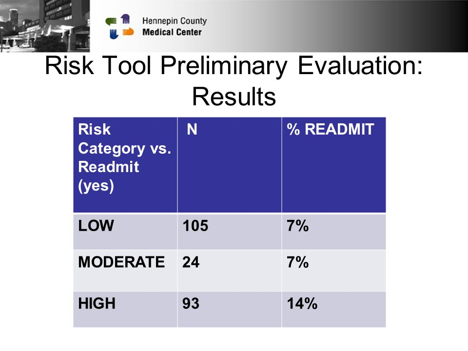 Risk Tool Preliminary Evaluation: Results Risk Category vs.