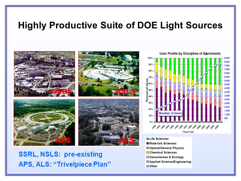 The Trivelpiece Plan In 1986, Director of Energy Research crafts a solution: –Relativistic Heavy Ion Collider (RHIC) –A 1-2 GeV synchrotron light sour