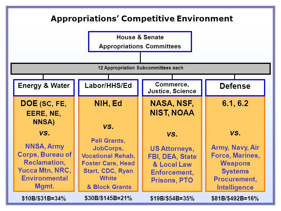 4 Resource Management Offices (RMOs) DOE, NSF NASA, USDA USGS, EPA Smithsonian Natural Resource Programs 6.1, 6.2, NNSA, VA National Security Programs