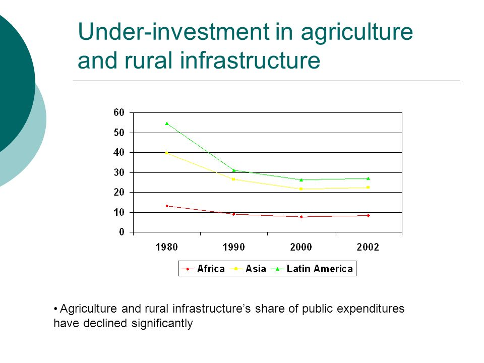 Under-investment in agriculture and rural infrastructure Agriculture and rural infrastructures share of public expenditures have declined significantl