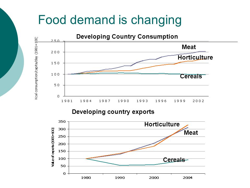 Food demand is changing Developing Country Consumption Meat Horticulture Cereals Developing country exports Cereals Horticulture Meat