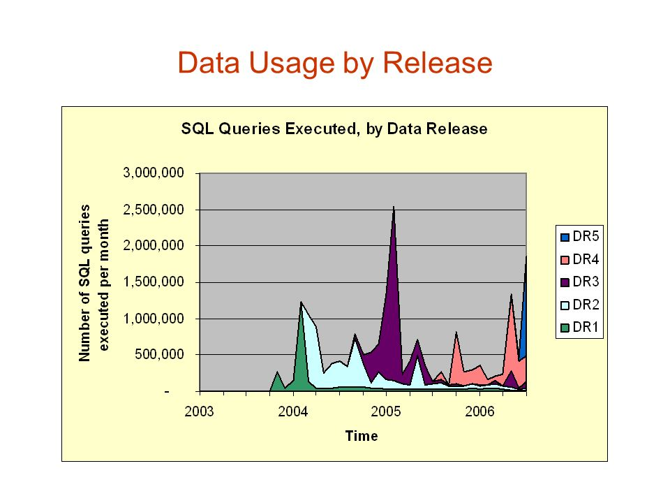 Data Usage by Release