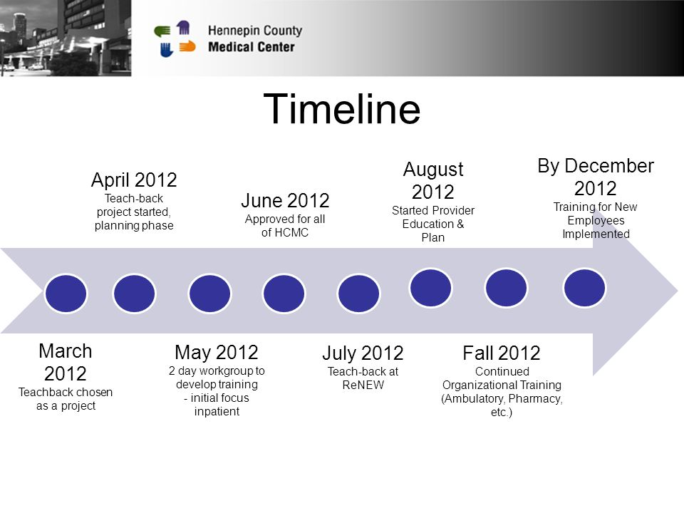 Timeline Fall 2012 Continued Organizational Training (Ambulatory, Pharmacy, etc.) By December 2012 Training for New Employees Implemented August 2012