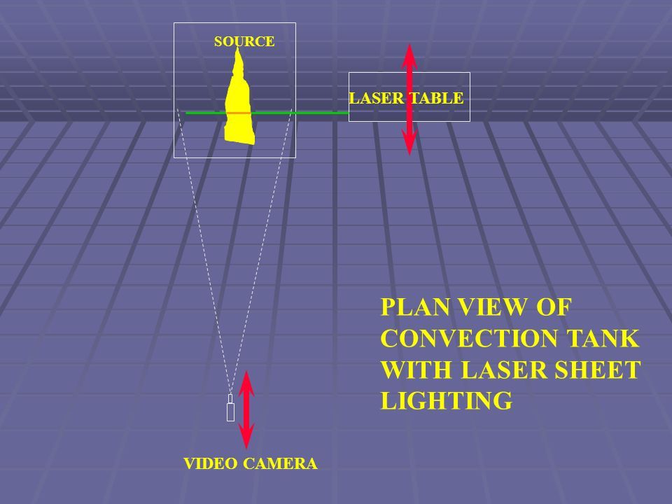 PLAN VIEW OF CONVECTION TANK WITH LASER SHEET LIGHTING VIDEO CAMERA LASER TABLE SOURCE