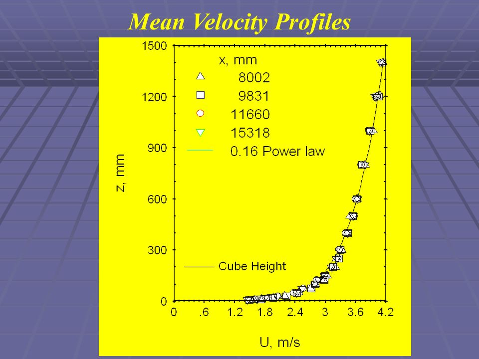Mean Velocity Profiles