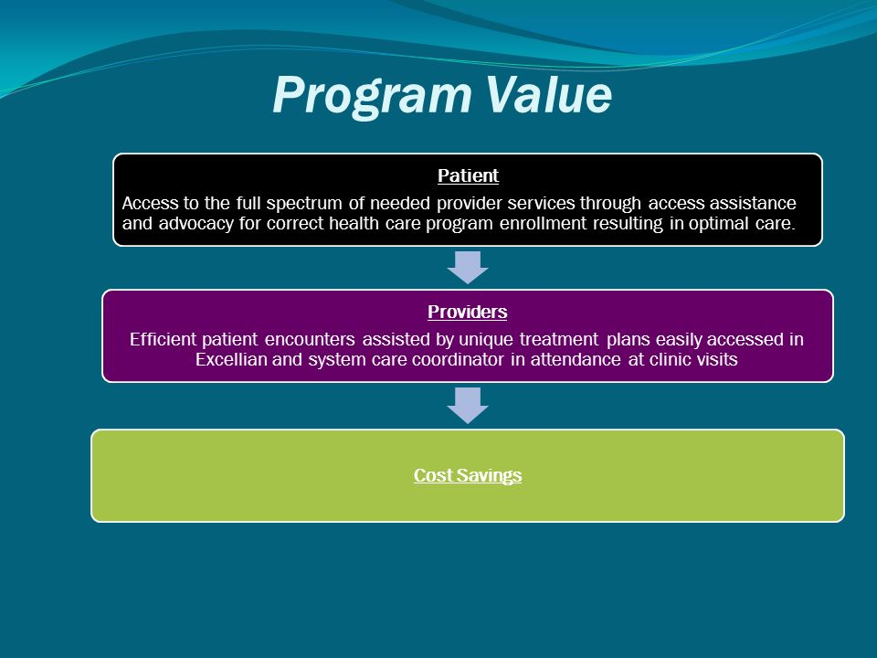 Program Value Patient Access to the full spectrum of needed provider services through access assistance and advocacy for correct health care program enrollment resulting in optimal care.