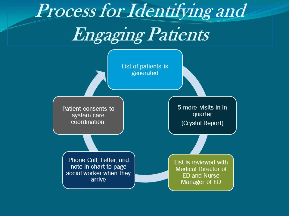 Process for Identifying and Engaging Patients List of patients is generated 5 more visits in in quarter (Crystal Report) Phone Call, Letter, and note in chart to page social worker when they arrive List is reviewed with Medical Director of ED and Nurse Manager of ED Patient consents to system care coordination.